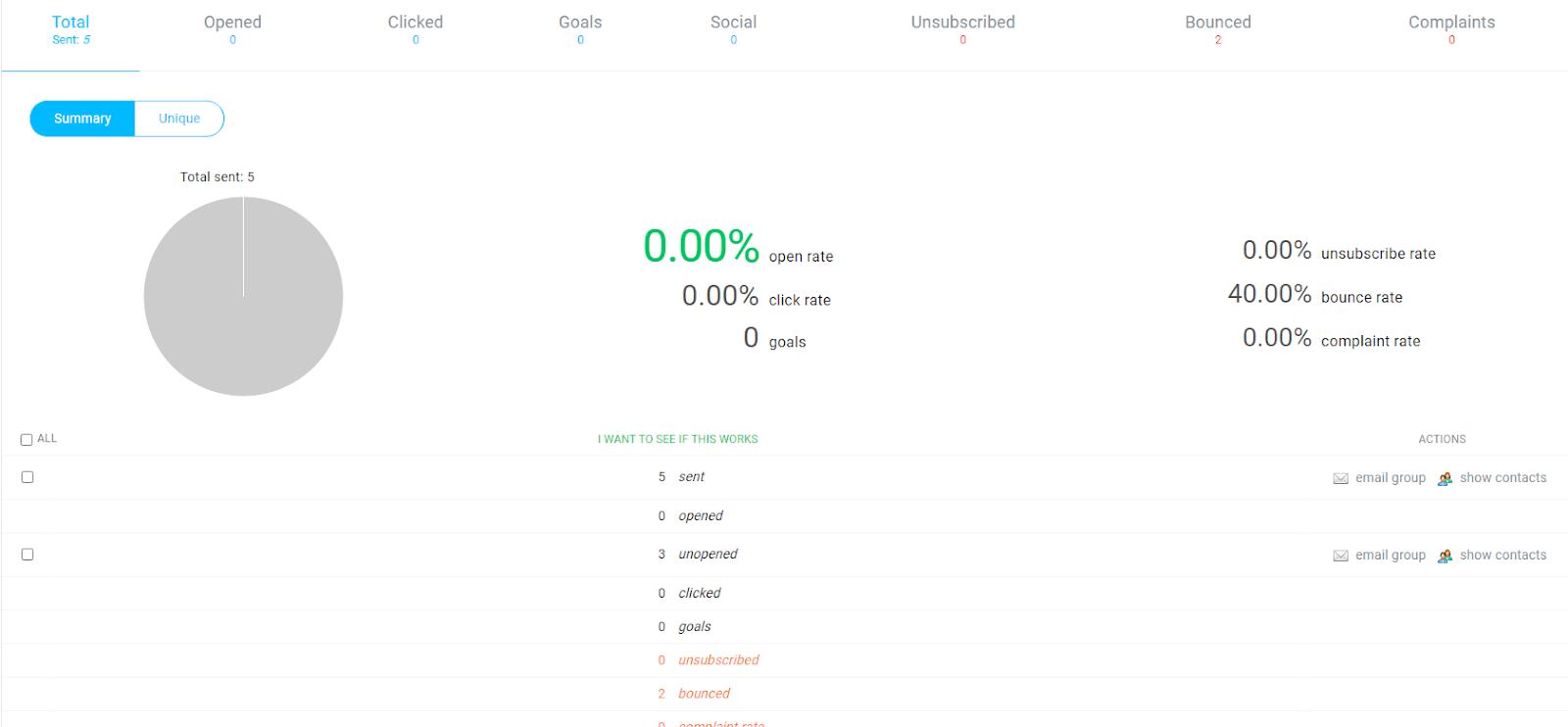 GetResponse analytics dashboard