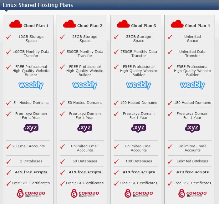 Screen capture of Web World Ireland's shared hosting plans