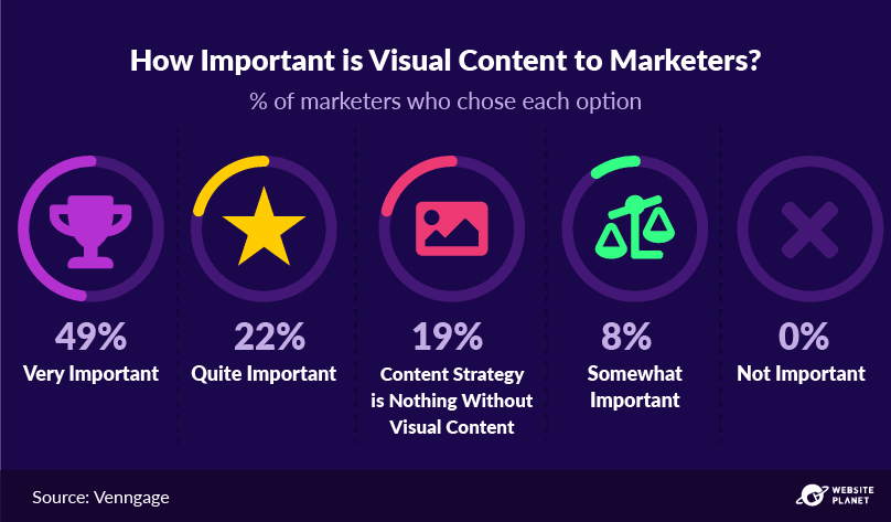-outline---visual-content-marketing-stats-14.png
