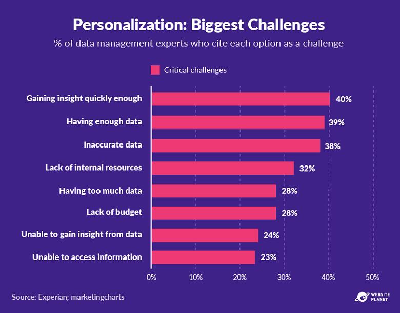 16-Biggest challenges graph