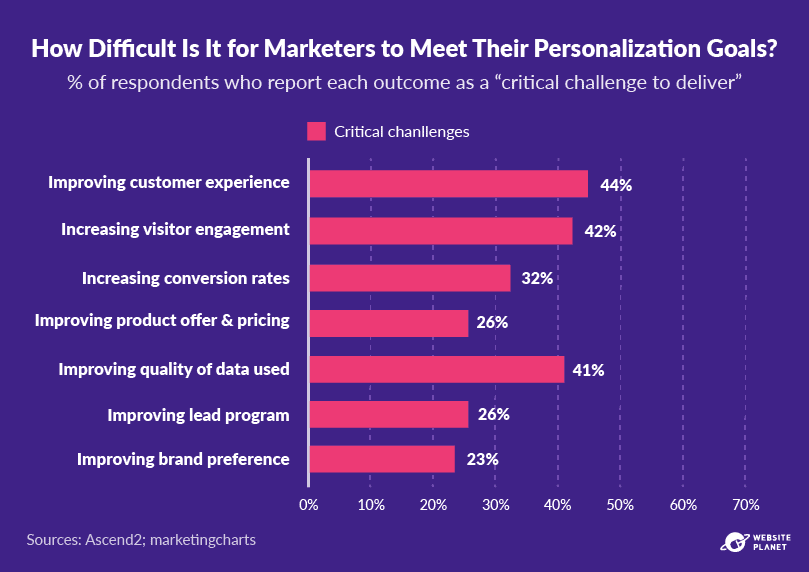outline---personalization-statistics-10.png