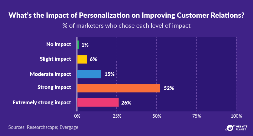 outline---personalization-statistics-11.png