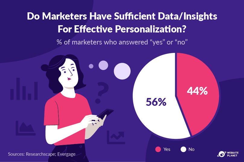 outline---personalization-statistics-15.png