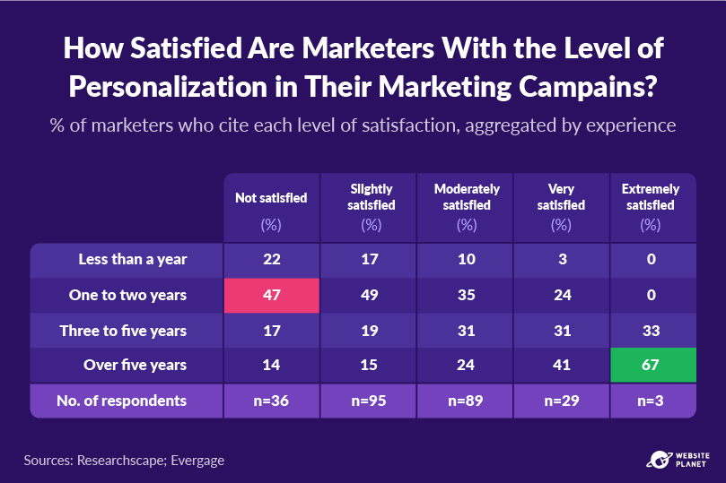 outline---personalization-statistics-16.png