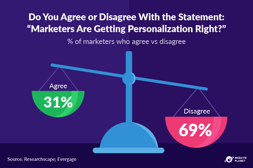 outline---personalization-statistics-18.png