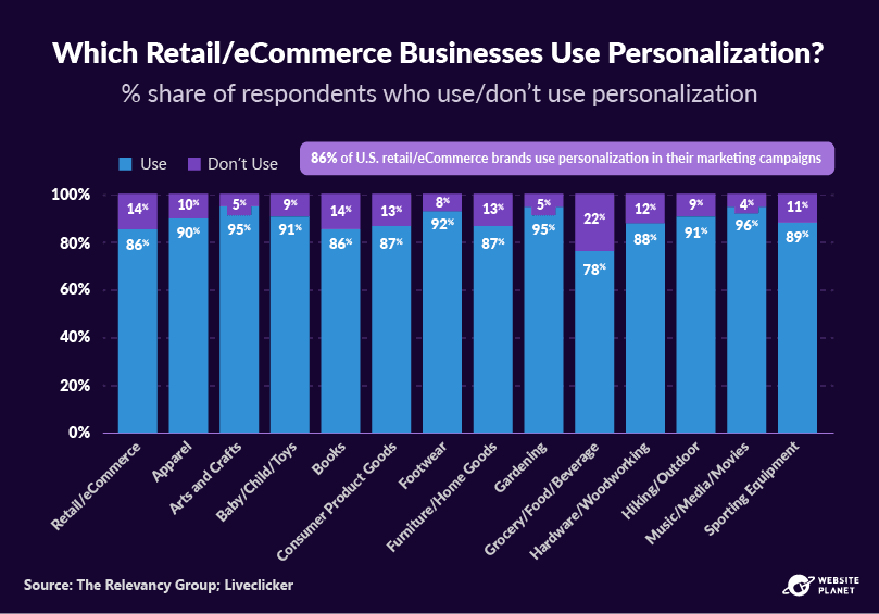 outline---personalization-statistics-19.png