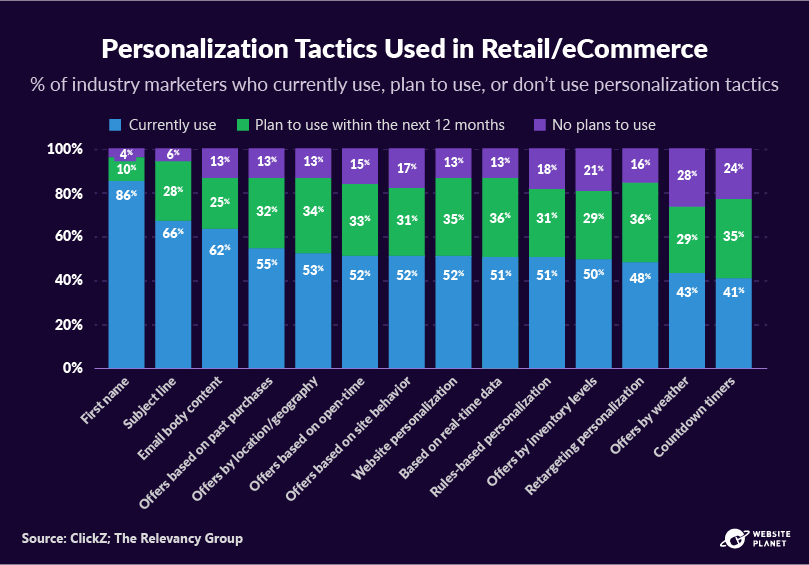 outline---personalization-statistics-20.png