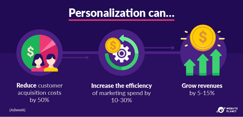 outline---personalization-statistics-25.png