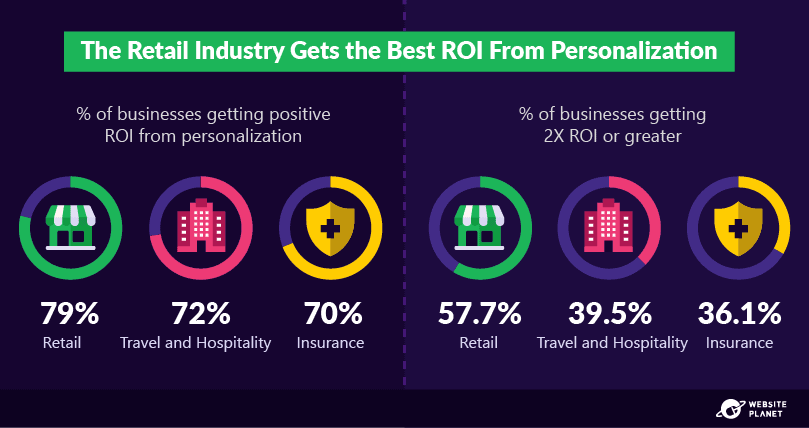 outline---personalization-statistics-27.png