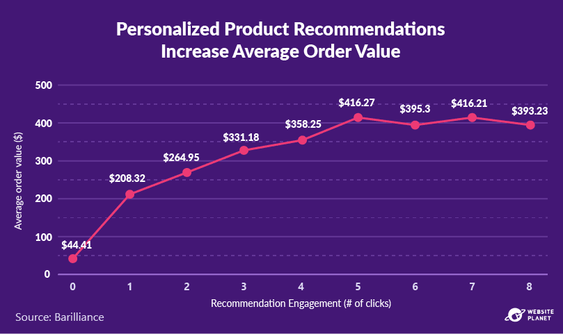 outline---personalization-statistics-29.png