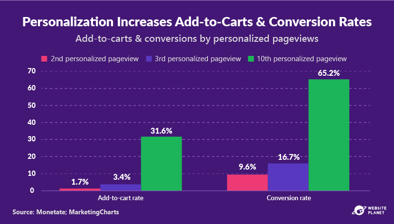 outline---personalization-statistics-33.png
