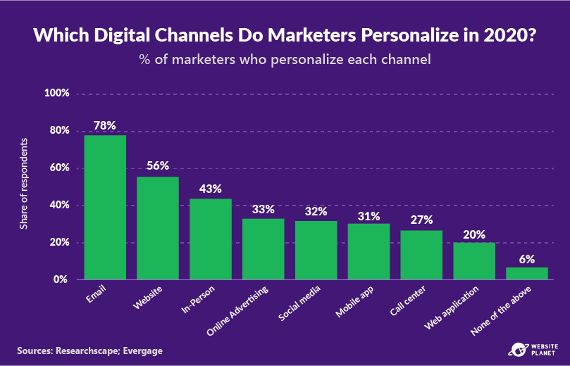 outline---personalization-statistics-34.png
