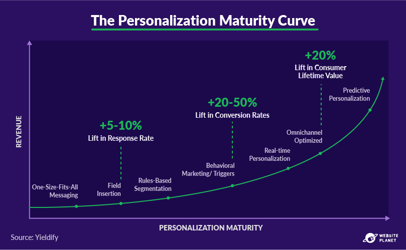 outline---personalization-statistics-52.png