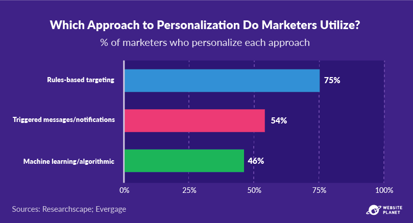 outline---personalization-statistics-53.png