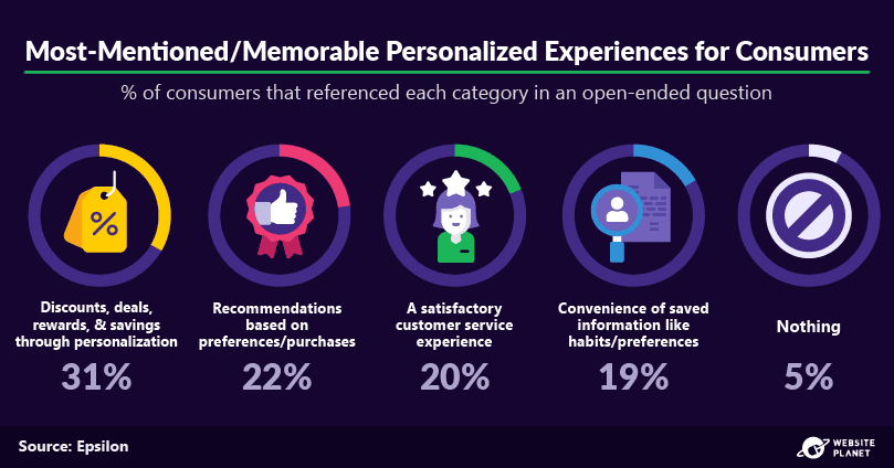 outline---personalization-statistics-6.png