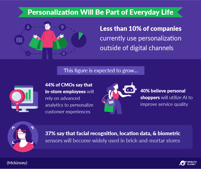 outline---personalization-statistics-61.png