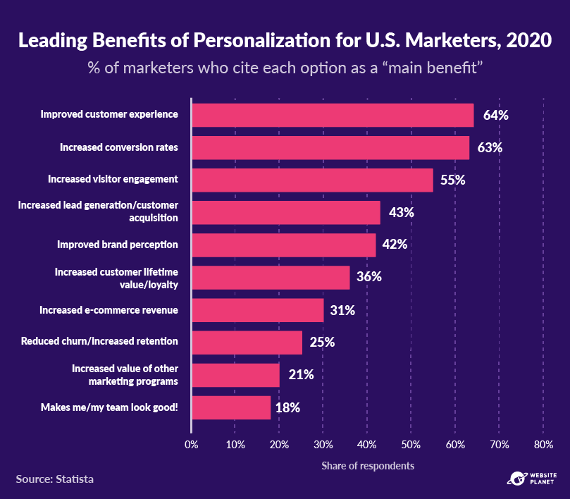 outline---personalization-statistics-8.png