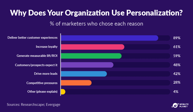 outline---personalization-statistics-9.png