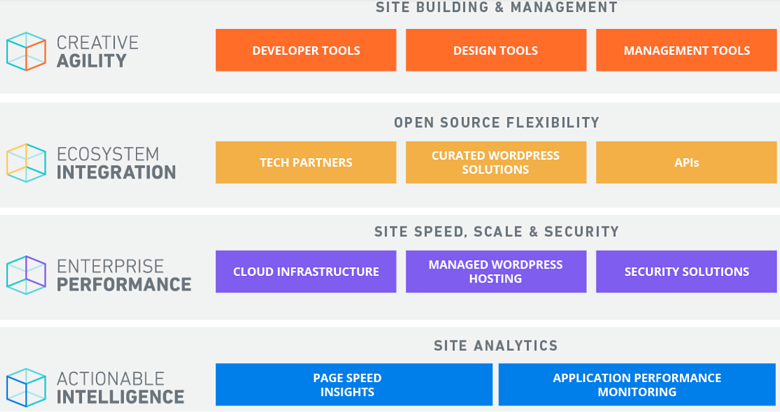 screen-capture-of-various-details-from-wp-engine's-hosting-plans