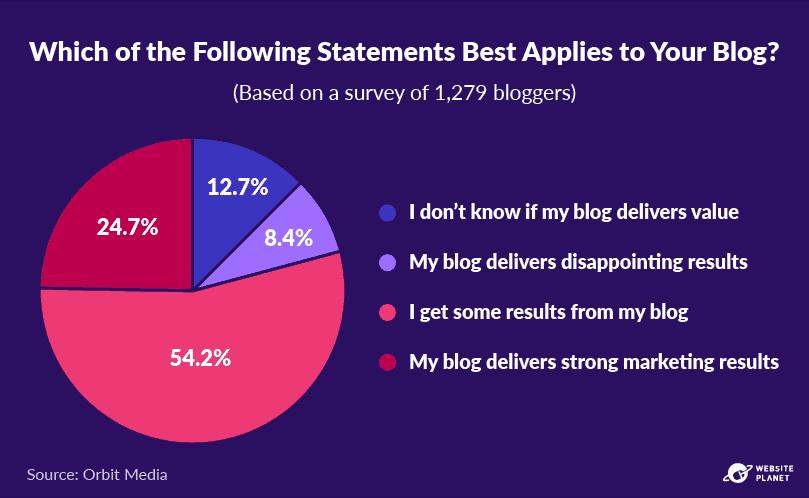 -outline---business-blogging-stats-in-2021-19.png