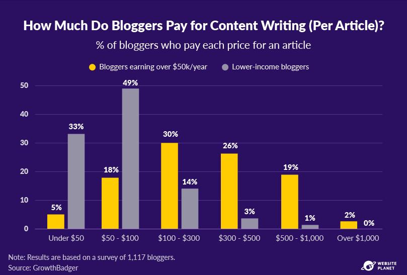 -outline---business-blogging-stats-in-2021-23.png