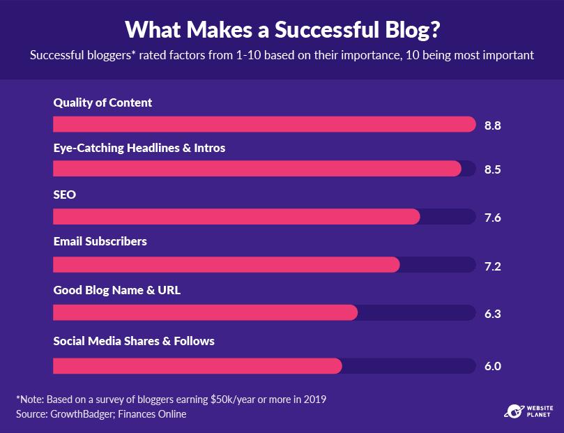 -outline---business-blogging-stats-in-2021-40.png