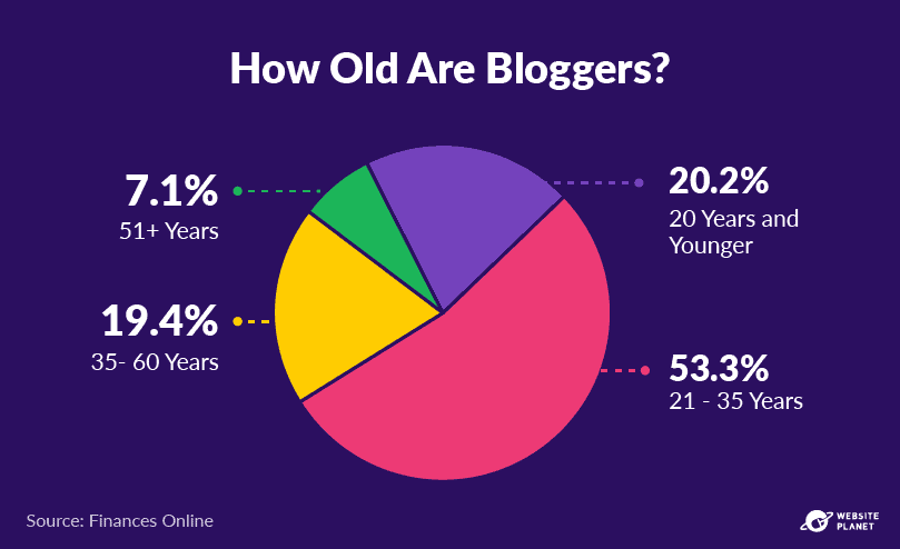 -outline---business-blogging-stats-in-2021-6.png