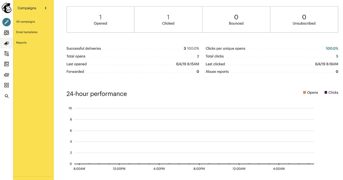Mailchimp email analytics