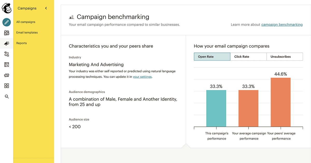 Mailchimp email campaign benchmarking