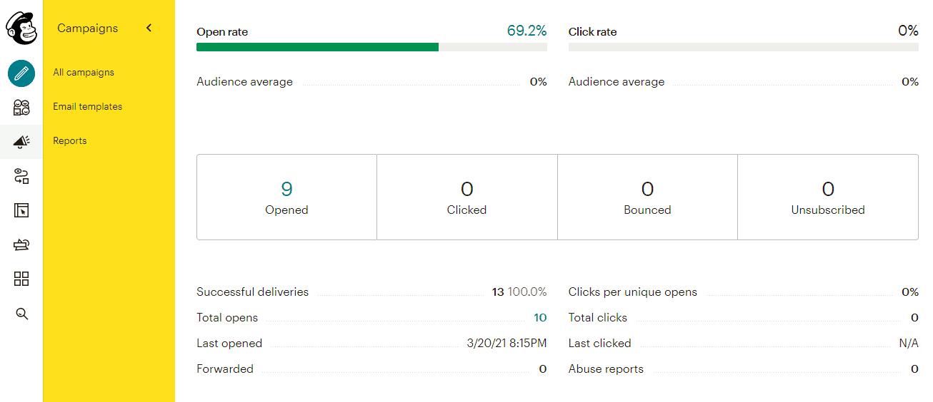 Mailchimp's analytics suite