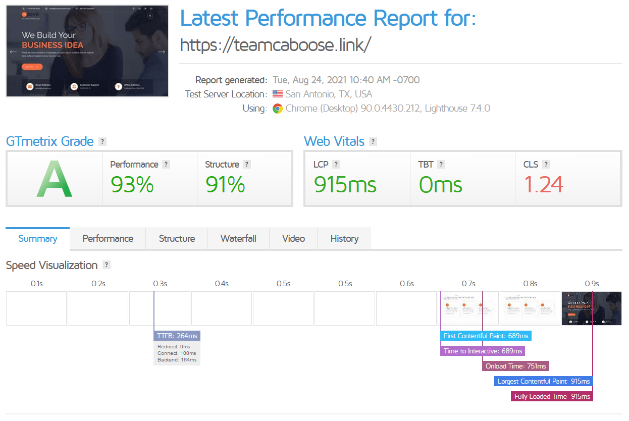 DreamHost's best gMetrix result