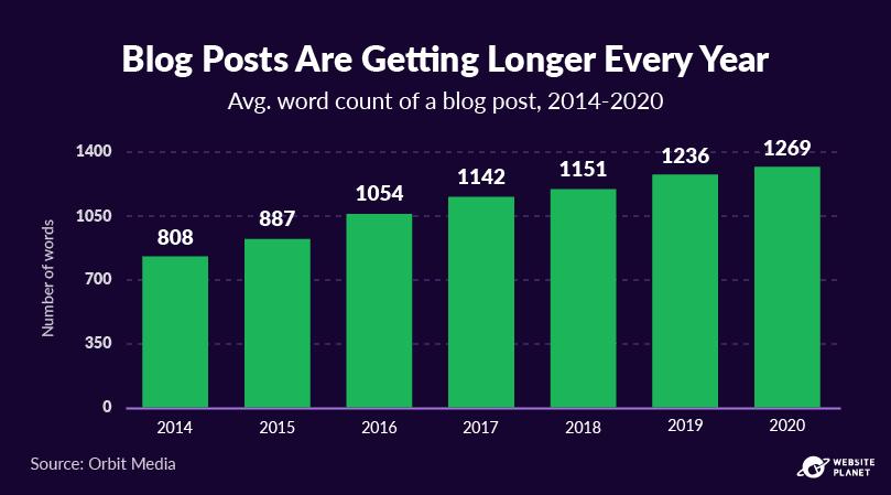 copy-of-blogging-statistics-12.png