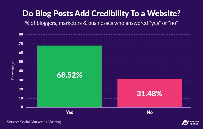 copy-of-blogging-statistics-20.png