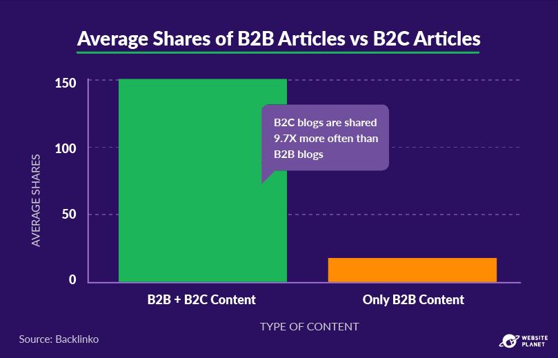 copy-of-blogging-statistics-31.png
