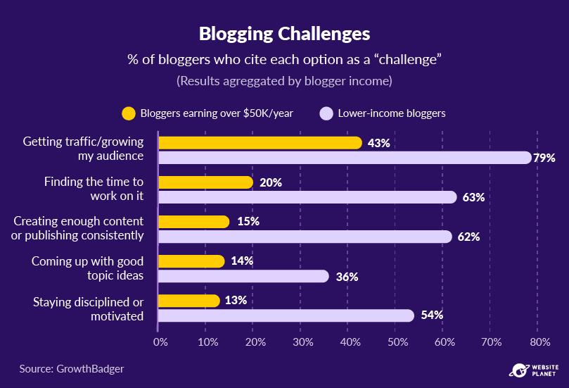 copy-of-blogging-statistics-71.png