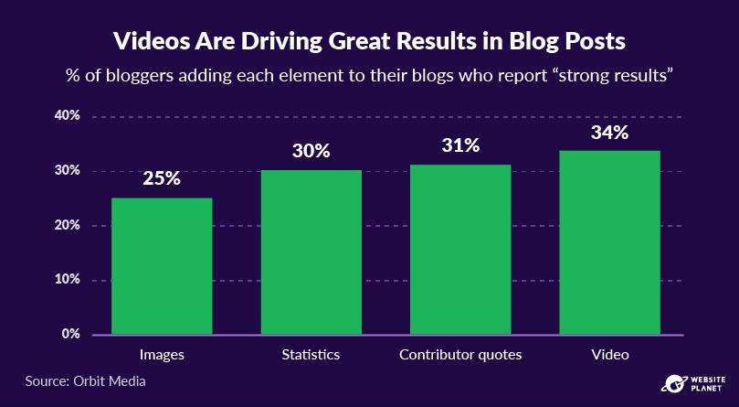 copy-of-blogging-statistics-95.png